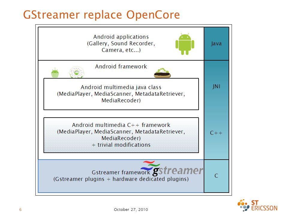 October 27, 2010 6 GStreamer replace OpenCore