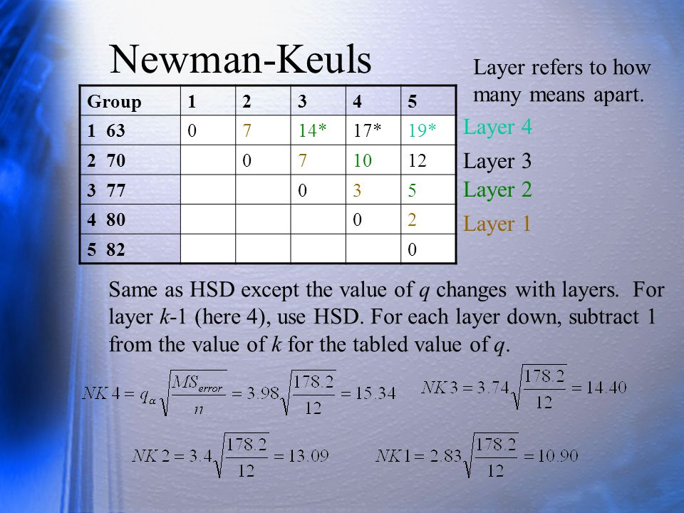 Newman-Keuls Group12345 1 630714*17*19* 2 70071012 3 77035 4 8002 5 820 Layer 1 Layer 2 Layer 3 Layer 4 Same as HSD except the value of q changes with