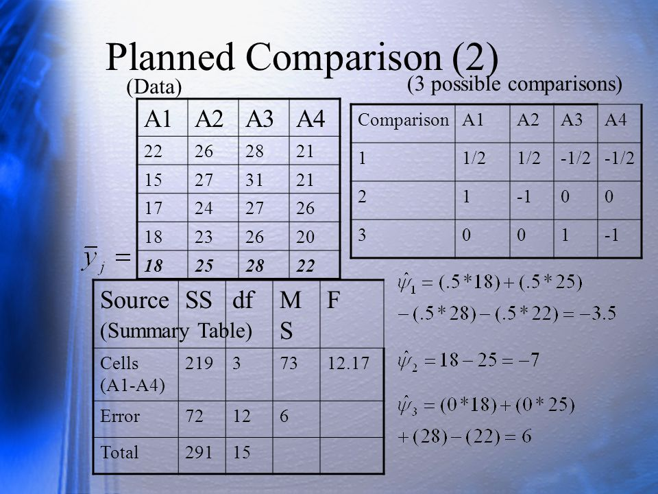 Sampling Variance of Planned Comparisons The sample comparison is an unbiased estimate of the population comparison.