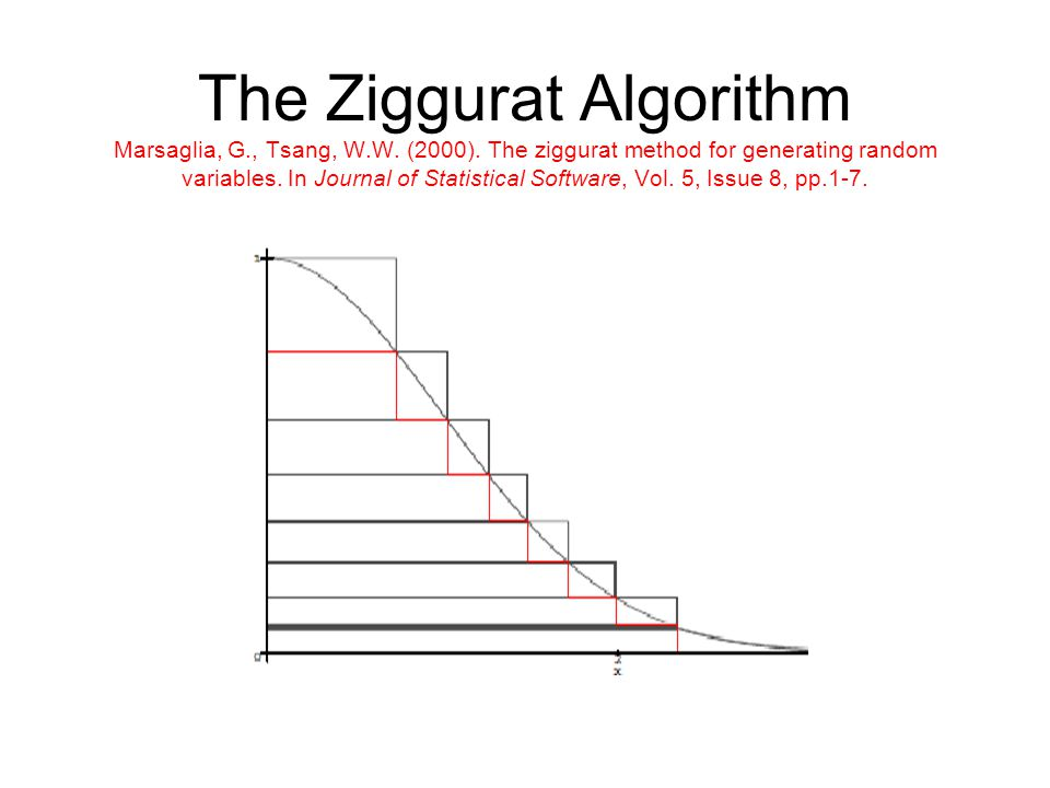 The Ziggurat Algorithm Marsaglia, G., Tsang, W.W. (2000). The ziggurat method for generating random variables. In Journal of Statistical Software, Vol
