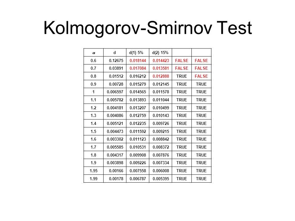 Kolmogorov-Smirnov Test  dd(1) 5%d(2) 15% 0.60.126750.0181440.014423FALSE 0.70.038910.0170840.013581FALSE 0.80.015120.0162120.012888TRUEFALSE 0.90.007280.0152790.012145TRUE 10.0065970.0145650.011578TRUE 1.10.0057820.0138930.011044TRUE 1.20.0041810.0132070.010499TRUE 1.30.0040860.0127590.010143TRUE 1.40.0051210.0122350.009726TRUE 1.50.0044730.0115920.009215TRUE 1.60.0033020.0111230.008842TRUE 1.70.0055850.0105310.008372TRUE 1.80.0043170.0099080.007876TRUE 1.90.0038980.0092260.007334TRUE 1.950.001660.0075580.006008TRUE 1.990.001780.0067870.005395TRUE