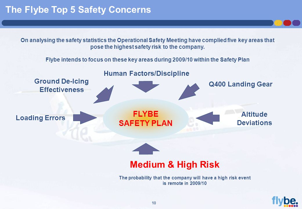 A4 FORMAT Please don't change page set up to A3, print to A3 paper and fit to scale 10 The Flybe Top 5 Safety Concerns FLYBE SAFETY PLAN Loading Errors Q400 Landing Gear Altitude Deviations Human Factors/Discipline Ground De-Icing Effectiveness On analysing the safety statistics the Operational Safety Meeting have complied five key areas that pose the highest safety risk to the company.