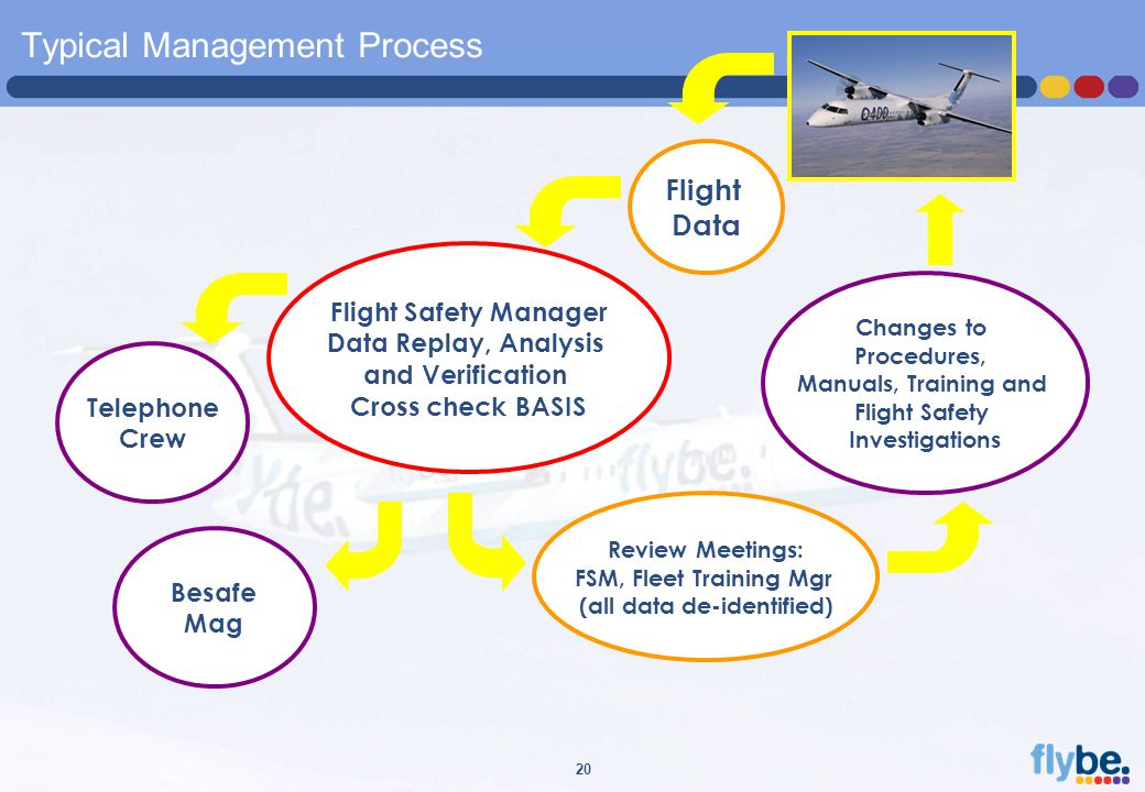 A4 FORMAT Please don't change page set up to A3, print to A3 paper and fit to scale 20 Typical Management Process Flight Data Flight Safety Manager Data Replay, Analysis and Verification Cross check BASIS Review Meetings: FSM, Fleet Training Mgr (all data de-identified) Changes to Procedures, Manuals, Training and Flight Safety Investigations Besafe Mag Telephone Crew