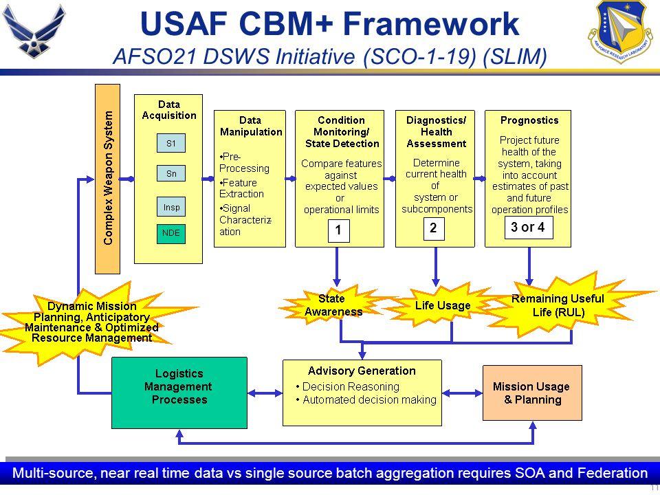 11 USAF CBM+ Framework AFSO21 DSWS Initiative (SCO-1-19) (SLIM) Multi-source, near real time data vs single source batch aggregation requires SOA and