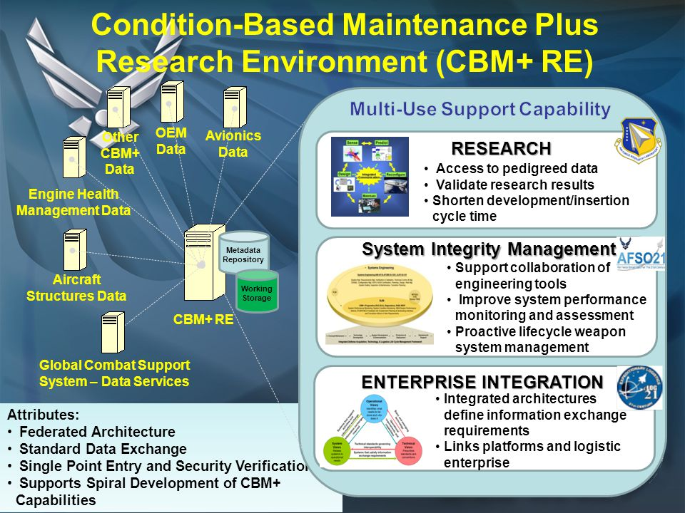 12 Attributes: Federated Architecture Standard Data Exchange Single Point Entry and Security Verification Supports Spiral Development of CBM+ Capabili