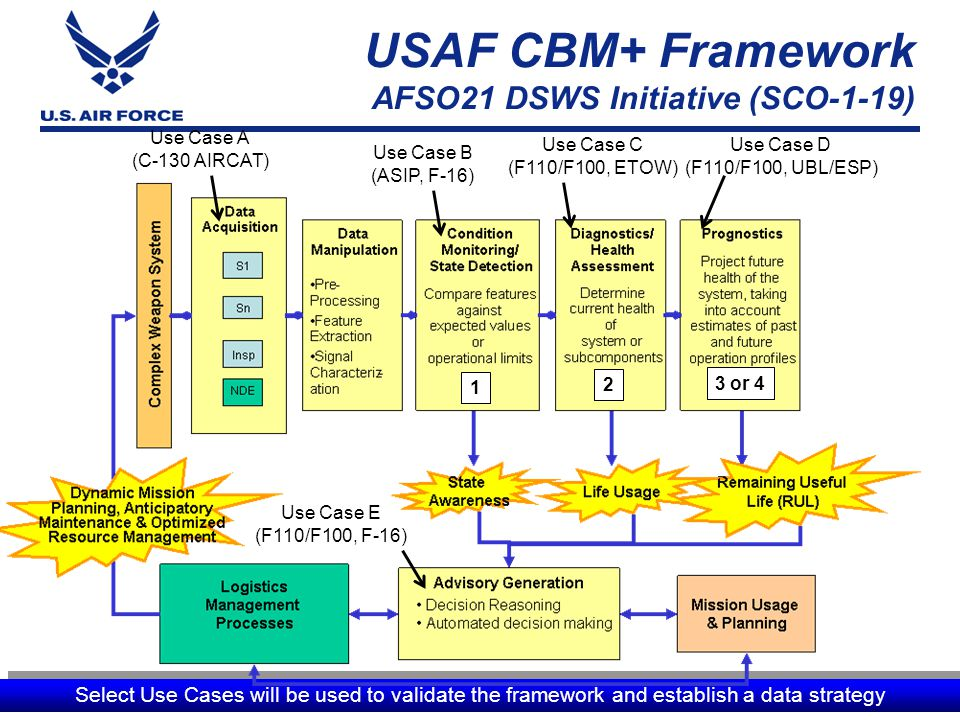 I n t e g r i t y - S e r v i c e - E x c e l l e n c e USAF CBM+ Framework AFSO21 DSWS Initiative (SCO-1-19) 13 Select Use Cases will be used to vali