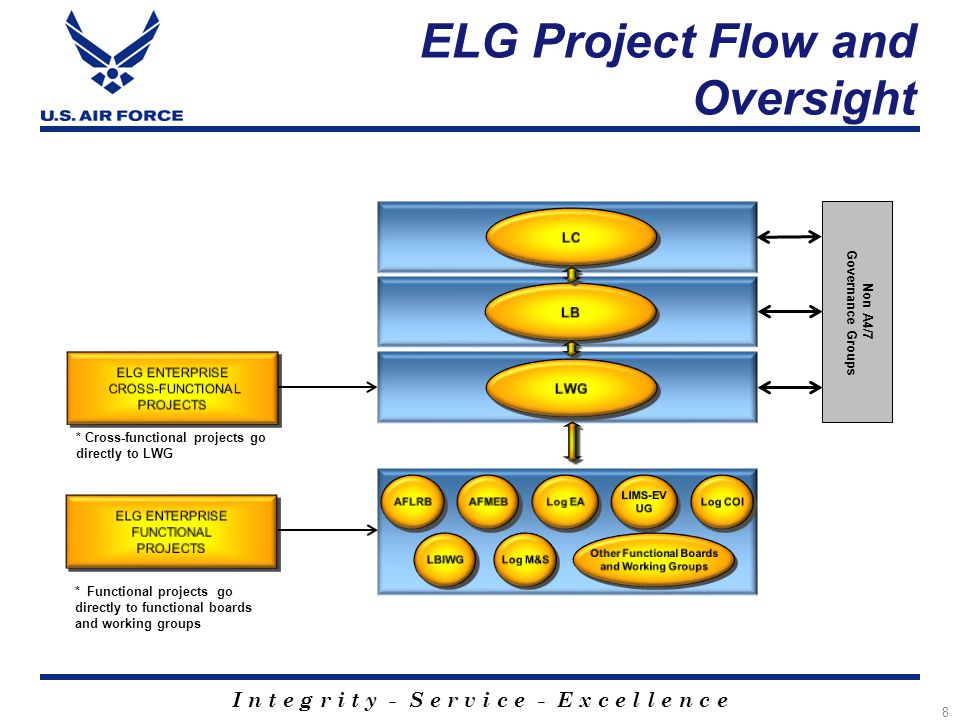 I n t e g r i t y - S e r v i c e - E x c e l l e n c e ELG Project Flow and Oversight 8 * Cross-functional projects go directly to LWG * Functional p