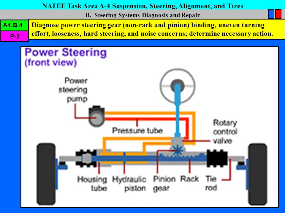 NATEF Task Area A-4 Suspension, Steering, Alignment, and Tires F.