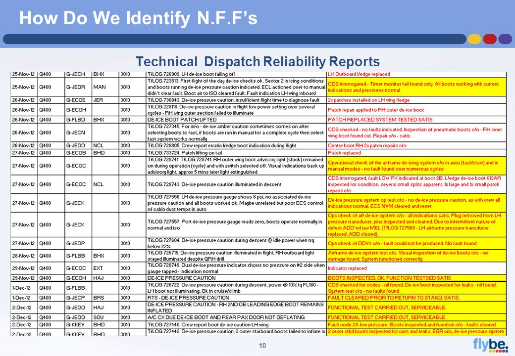 A4 FORMAT Please don't change page set up to A3, print to A3 paper and fit to scale 10 How Do We Identify N.F.F's Technical Dispatch Reliability Reports