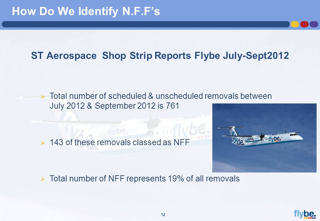 A4 FORMAT Please don't change page set up to A3, print to A3 paper and fit to scale 12 How Do We Identify N.F.F's ST Aerospace Shop Strip Reports Flybe July-Sept2012  Total number of scheduled & unscheduled removals between July 2012 & September 2012 is 761  143 of these removals classed as NFF  Total number of NFF represents 19% of all removals