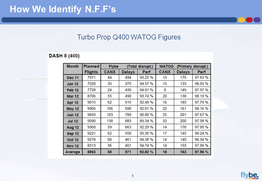A4 FORMAT Please don't change page set up to A3, print to A3 paper and fit to scale 5 How We Identify N.F.F's Turbo Prop Q400 WATOG Figures