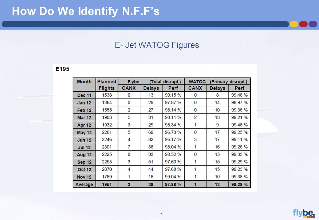 A4 FORMAT Please don't change page set up to A3, print to A3 paper and fit to scale 6 How Do We Identify N.F.F's E- Jet WATOG Figures