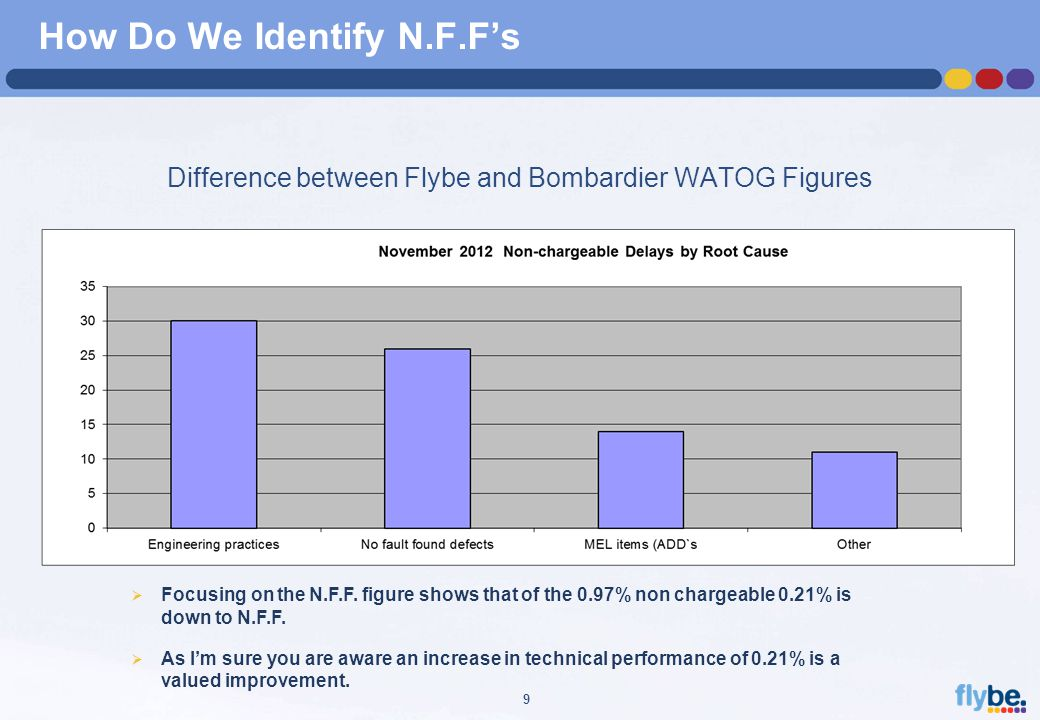 A4 FORMAT Please don't change page set up to A3, print to A3 paper and fit to scale 9 How Do We Identify N.F.F's Difference between Flybe and Bombardier WATOG Figures  Focusing on the N.F.F.