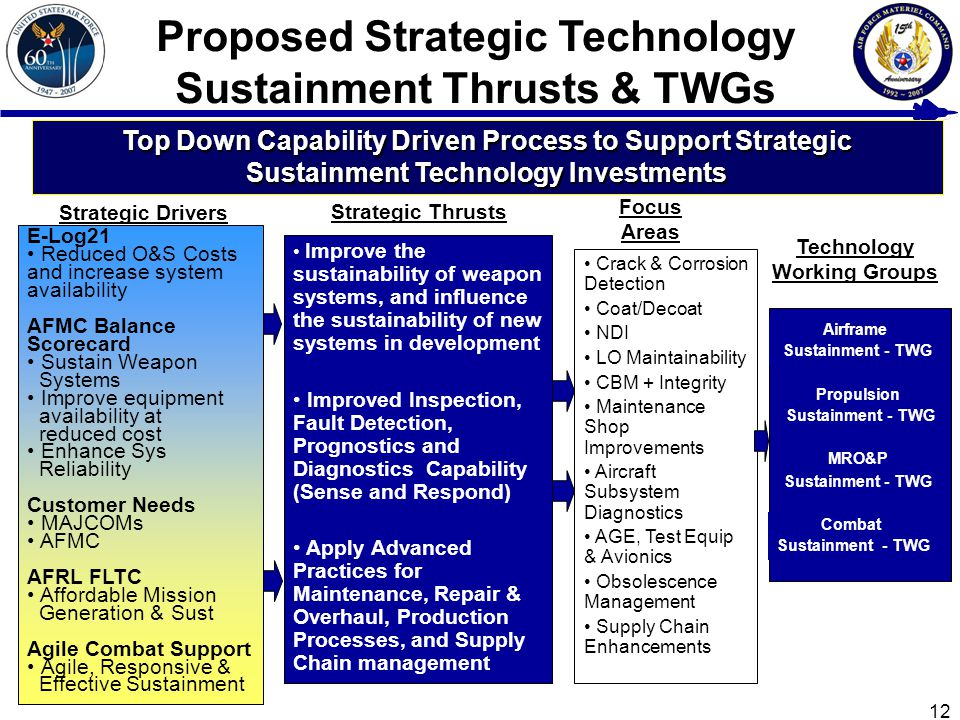 12 E-Log21 Reduced O&S Costs and increase system availability AFMC Balance Scorecard Sustain Weapon Systems Improve equipment availability at reduced cost Enhance Sys Reliability Customer Needs MAJCOMs AFMC AFRL FLTC Affordable Mission Generation & Sust Agile Combat Support Agile, Responsive & Effective Sustainment Top Down Capability Driven Process to Support Strategic Sustainment Technology Investments Proposed Strategic Technology Sustainment Thrusts & TWGs Strategic Drivers Strategic Thrusts Focus Areas Technology Working Groups Improve the sustainability of weapon systems, and influence the sustainability of new systems in development Improved Inspection, Fault Detection, Prognostics and Diagnostics Capability (Sense and Respond) Apply Advanced Practices for Maintenance, Repair & Overhaul, Production Processes, and Supply Chain management Crack & Corrosion Detection Coat/Decoat NDI LO Maintainability CBM + Integrity Maintenance Shop Improvements Aircraft Subsystem Diagnostics AGE, Test Equip & Avionics Obsolescence Management Supply Chain Enhancements Airframe Sustainment - TWG Propulsion Sustainment - TWG MRO&P Sustainment - TWG Combat Sustainment - TWG