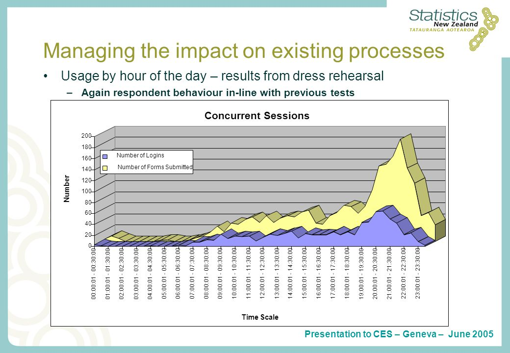 Presentation to CES – Geneva – June 2005 Managing the impact on existing processes Usage by hour of the day – results from dress rehearsal –Again resp