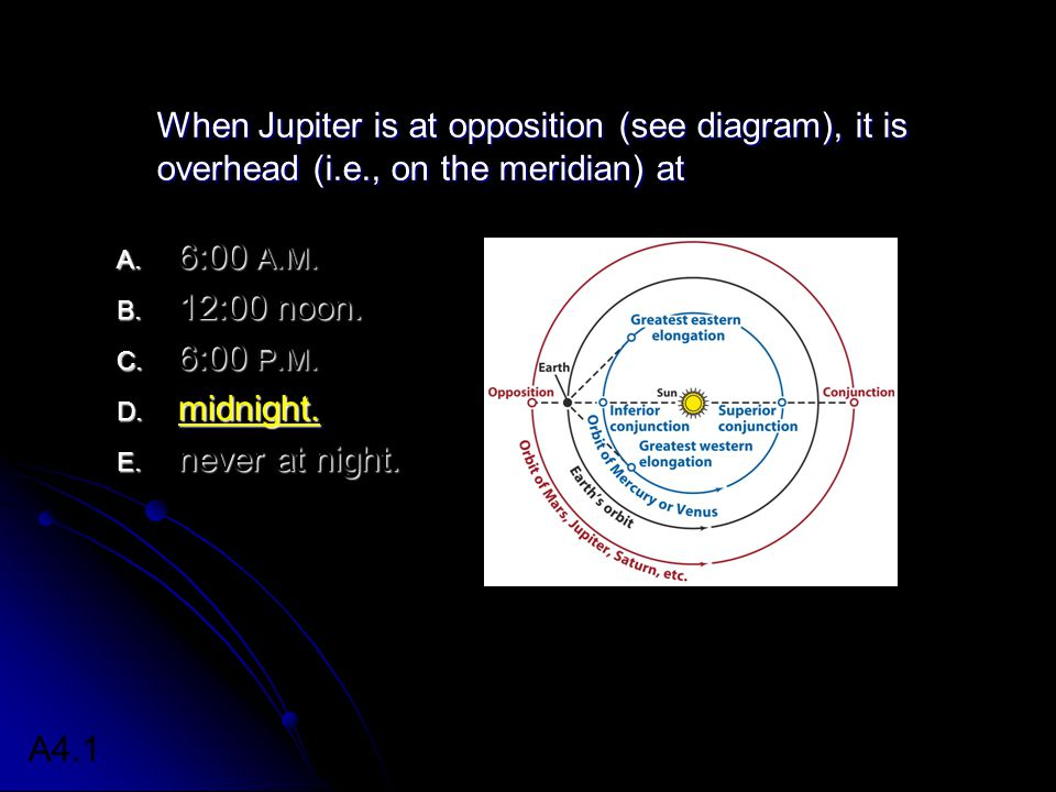 When Jupiter is at opposition (see diagram), it is overhead (i.e., on the meridian) at A.