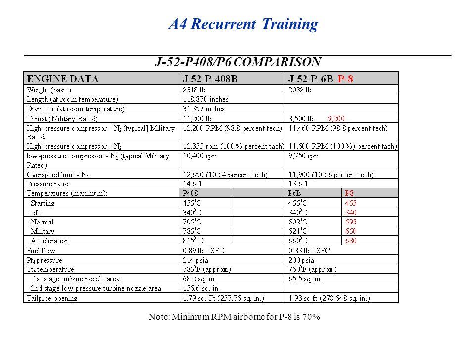 A4 Recurrent Training J-52-P408/P6 COMPARISON Note: Minimum RPM airborne for P-8 is 70%