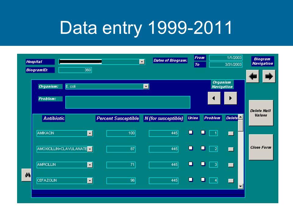 Data entry 1999-2011