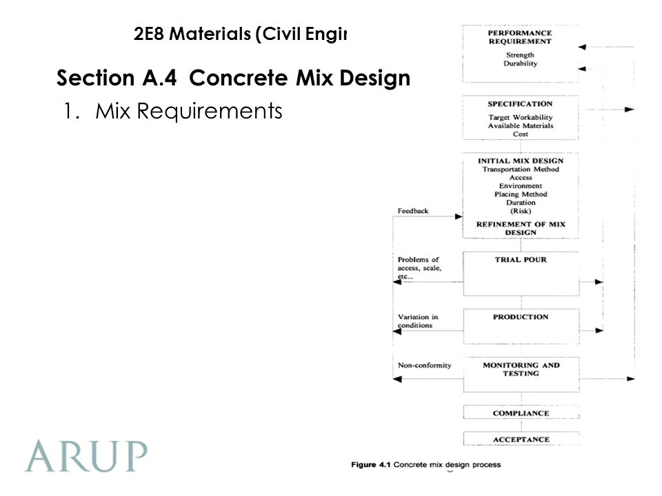 2E8 Materials (Civil Engineering Component) 1.Mix Requirements Section A.4Concrete Mix Design