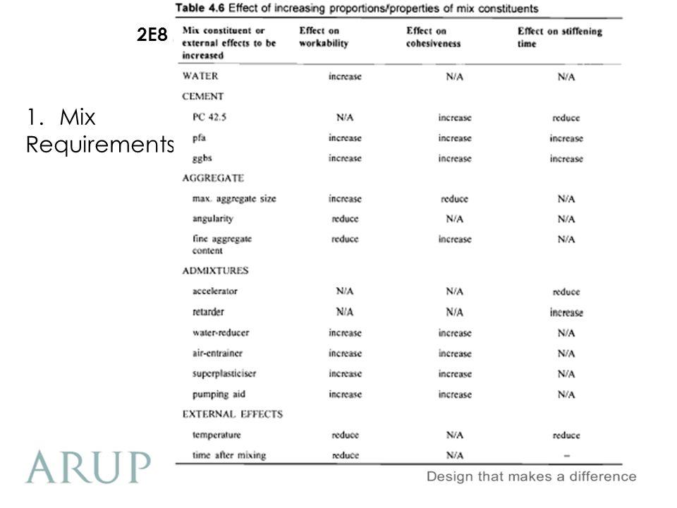 2E8 Materials (Civil Engineering Component) 1.Mix Requirements