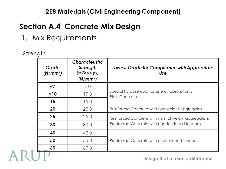 2E8 Materials (Civil Engineering Component) 1.Mix Requirements Section A.4Concrete Mix Design Strength Grade (N/mm 2 ) Characteristic Strength (@28day