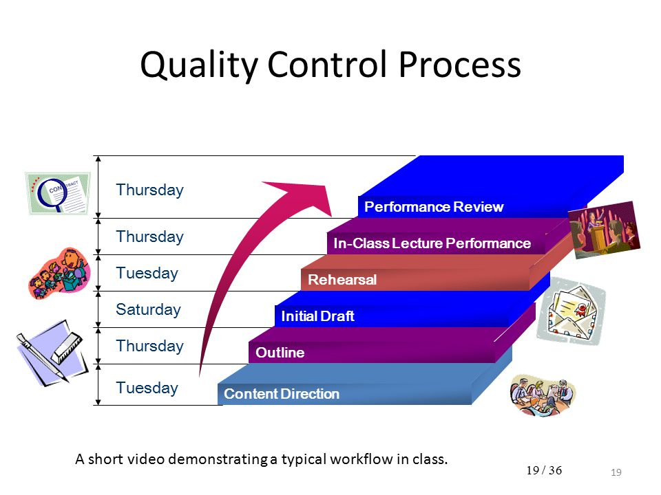 Content Direction Outline Initial Draft Rehearsal In-Class Lecture Performance Performance Review Tuesday Thursday Saturday Tuesday Thursday Quality C