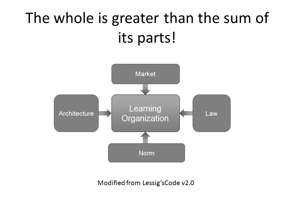The whole is greater than the sum of its parts! Law Learning Organization Architecture Market Norm Modified from Lessig'sCode v2.0