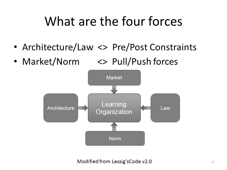 What are the four forces Architecture/Law <> Pre/Post Constraints Market/Norm <> Pull/Push forces 4 Law Learning Organization Architecture Market Norm Modified from Lessig'sCode v2.0
