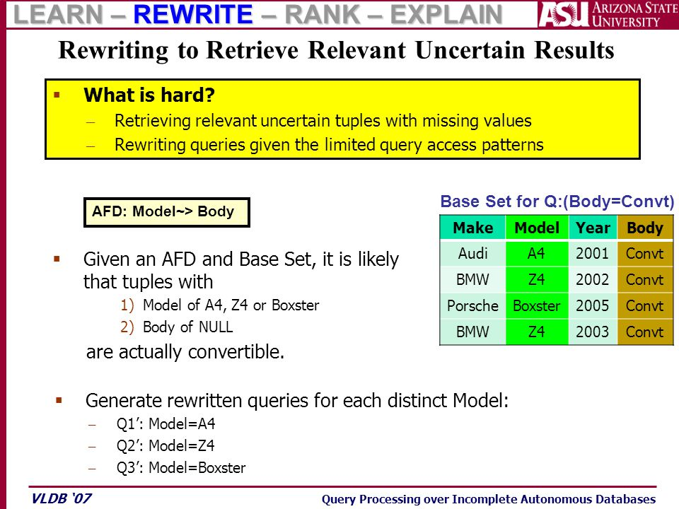 VLDB '07 Query Processing over Incomplete Autonomous Databases  Generate rewritten queries for each distinct Model: – Q1': Model=A4 – Q2': Model=Z4 – Q3': Model=Boxster Rewriting to Retrieve Relevant Uncertain Results MakeModelYearBody AudiA42001Convt BMWZ42002Convt PorscheBoxster2005Convt BMWZ42003Convt Base Set for Q:(Body=Convt) AFD: Model~> Body  Given an AFD and Base Set, it is likely that tuples with 1)Model of A4, Z4 or Boxster 2)Body of NULL are actually convertible.