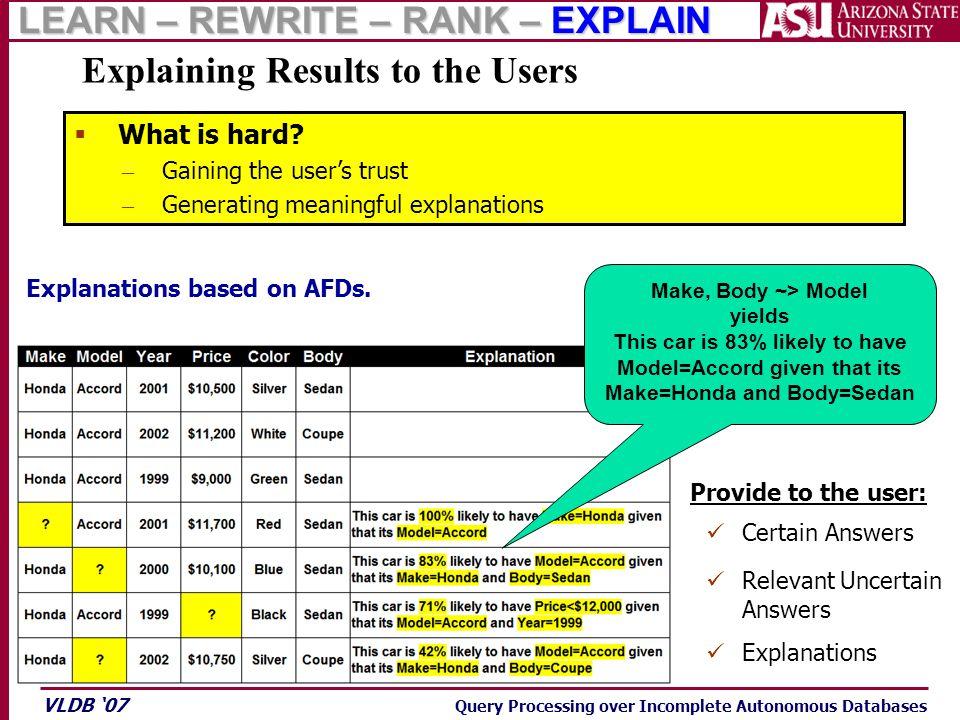 VLDB '07 Query Processing over Incomplete Autonomous Databases Explaining Results to the Users Explanations based on AFDs. Certain Answers Provide to