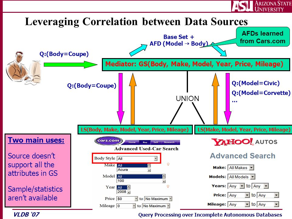 VLDB '07 Query Processing over Incomplete Autonomous Databases LS(Body, Make, Model, Year, Price, Mileage) Leveraging Correlation between Data Sources Q:(Body=Coupe) Mediator: GS(Body, Make, Model, Year, Price, Mileage) LS(Make, Model, Year, Price, Mileage) Q:(Body=Coupe) Q:(Model=Civic) Q:(Model=Corvette) … UNION Base Set + AFD (Model  Body) Two main uses: Source doesn't support all the attributes in GS Sample/statistics aren't available AFDs learned from Cars.com