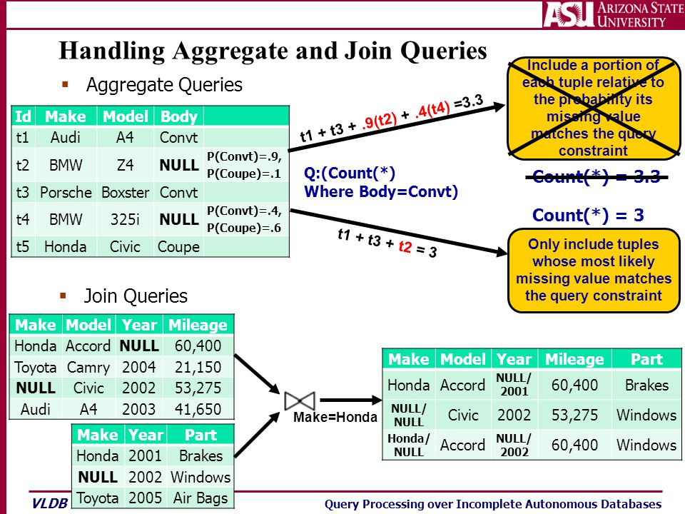 VLDB '07 Query Processing over Incomplete Autonomous Databases Handling Aggregate and Join Queries  Aggregate Queries  Join Queries MakeModelYearMil