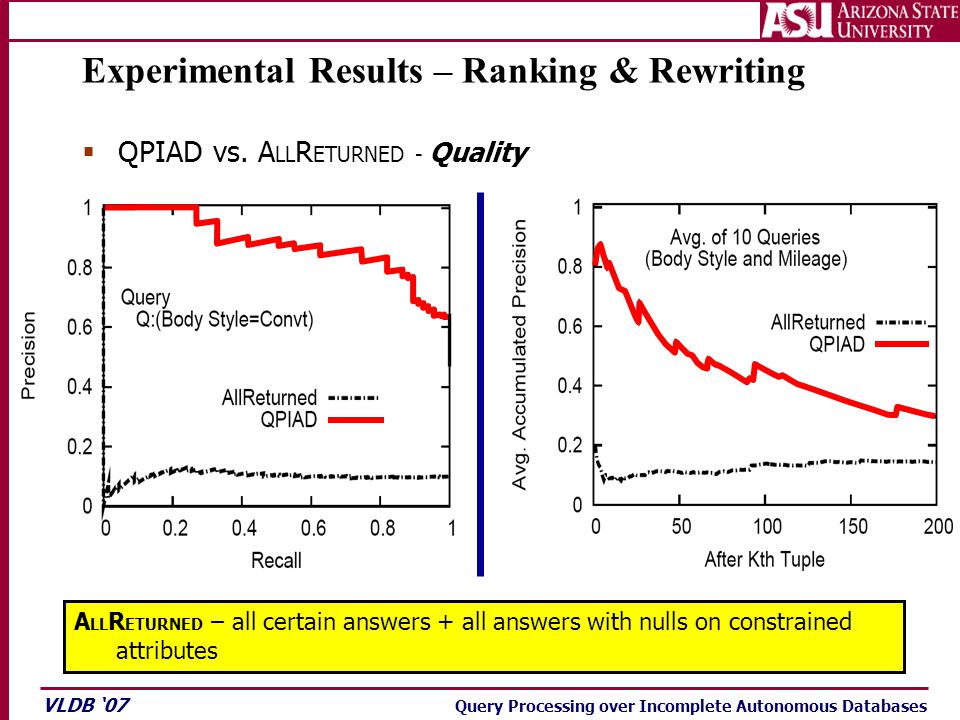 VLDB '07 Query Processing over Incomplete Autonomous Databases Experimental Results – Ranking & Rewriting  QPIAD vs. A LL R ETURNED - Quality A LL R