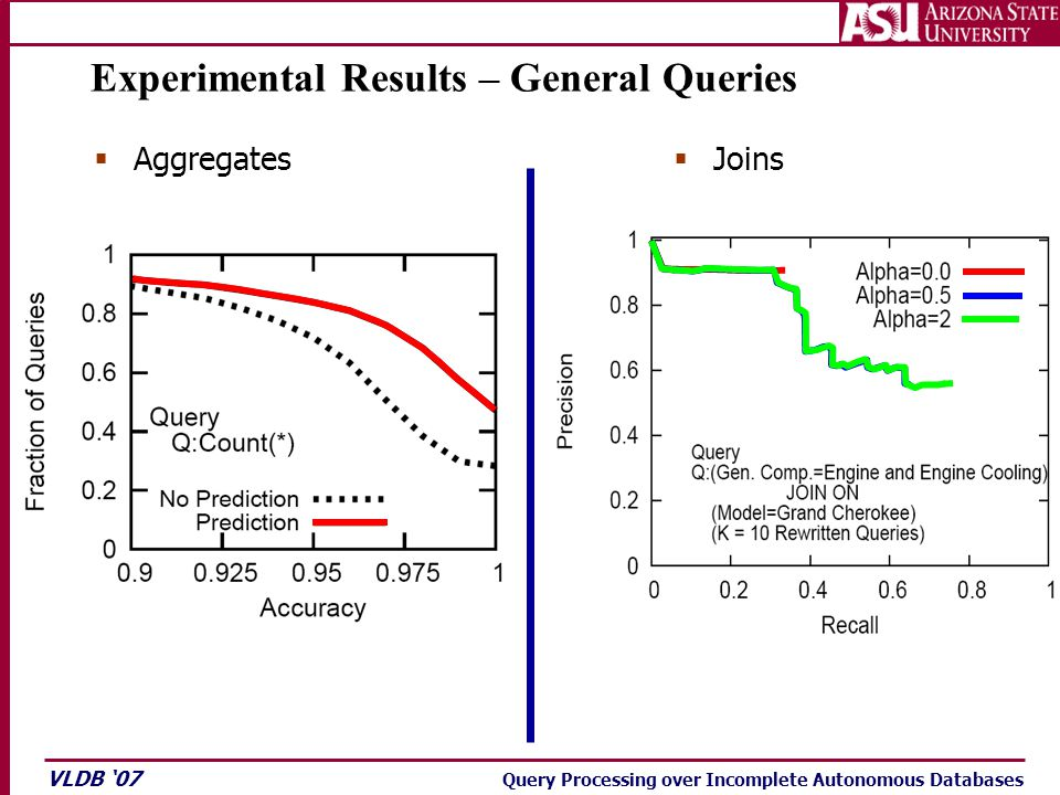 VLDB '07 Query Processing over Incomplete Autonomous Databases Experimental Results – General Queries  Aggregates  Joins