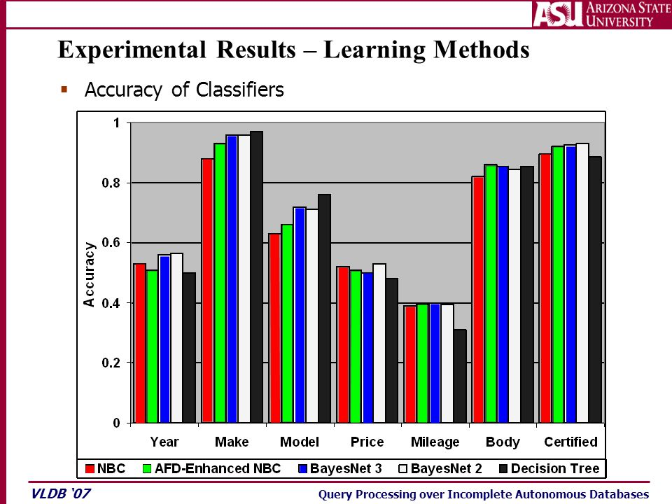 VLDB '07 Query Processing over Incomplete Autonomous Databases Experimental Results – Learning Methods  Accuracy of Classifiers