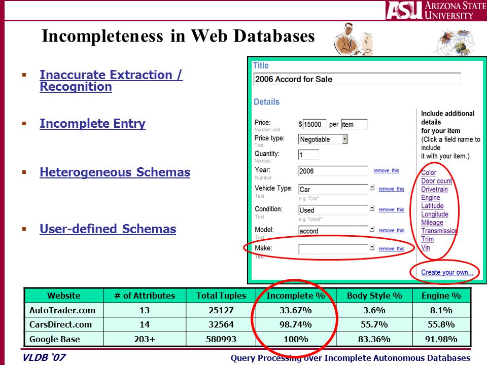 VLDB '07 Query Processing over Incomplete Autonomous Databases  Inaccurate Extraction / Recognition Incompleteness in Web Databases  Heterogeneous S