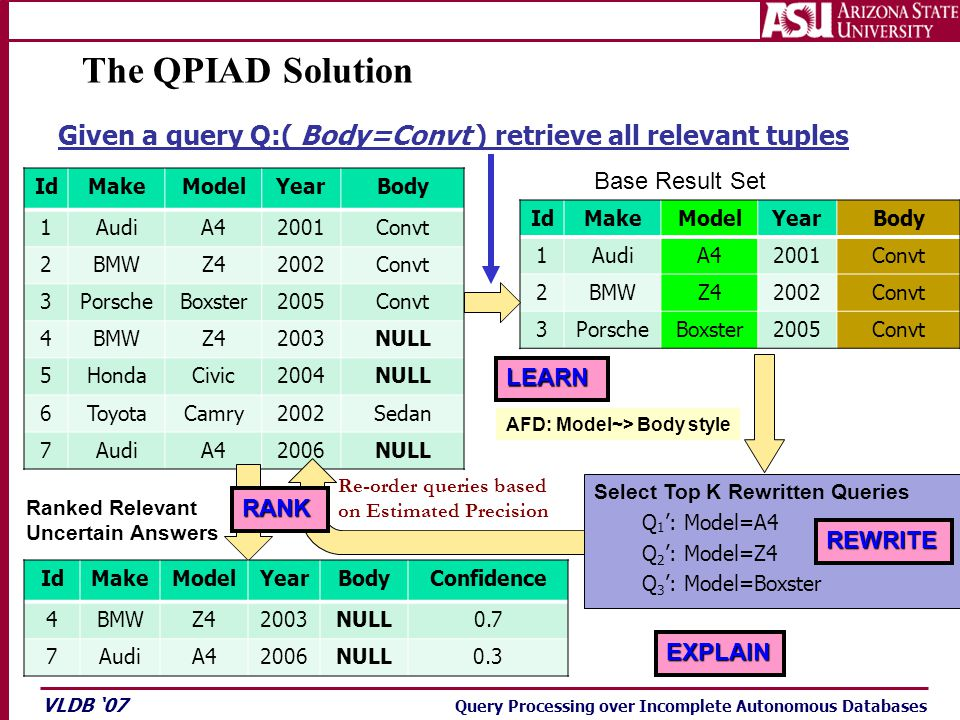 VLDB '07 Query Processing over Incomplete Autonomous Databases The QPIAD Solution Select Top K Rewritten Queries Q 1 ': Model=A4 Q 2 ': Model=Z4 Q 3 ': Model=Boxster Given a query Q:( Body=Convt ) retrieve all relevant tuples IdMakeModelYearBody 1AudiA42001Convt 2BMWZ42002Convt 3PorscheBoxster2005Convt 4BMWZ42003NULL 5HondaCivic2004NULL 6ToyotaCamry2002Sedan 7AudiA42006NULL IdMakeModelYearBody 1AudiA42001Convt 2BMWZ42002Convt 3PorscheBoxster2005Convt Base Result Set AFD: Model~> Body style IdMakeModelYearBodyConfidence 4BMWZ42003NULL0.7 7AudiA42006NULL0.3 Ranked Relevant Uncertain Answers Re-order queries based on Estimated Precision LEARN REWRITE RANK EXPLAIN