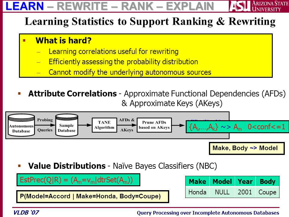 VLDB '07 Query Processing over Incomplete Autonomous Databases  What is hard.