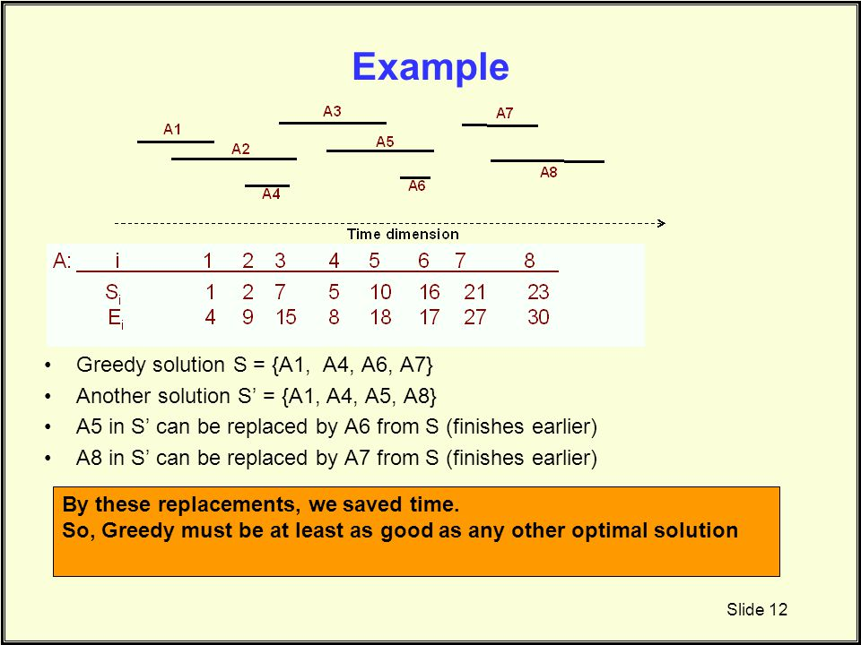 Example Greedy solution S = {A1, A4, A6, A7} Another solution S' = {A1, A4, A5, A8} A5 in S' can be replaced by A6 from S (finishes earlier) A8 in S'