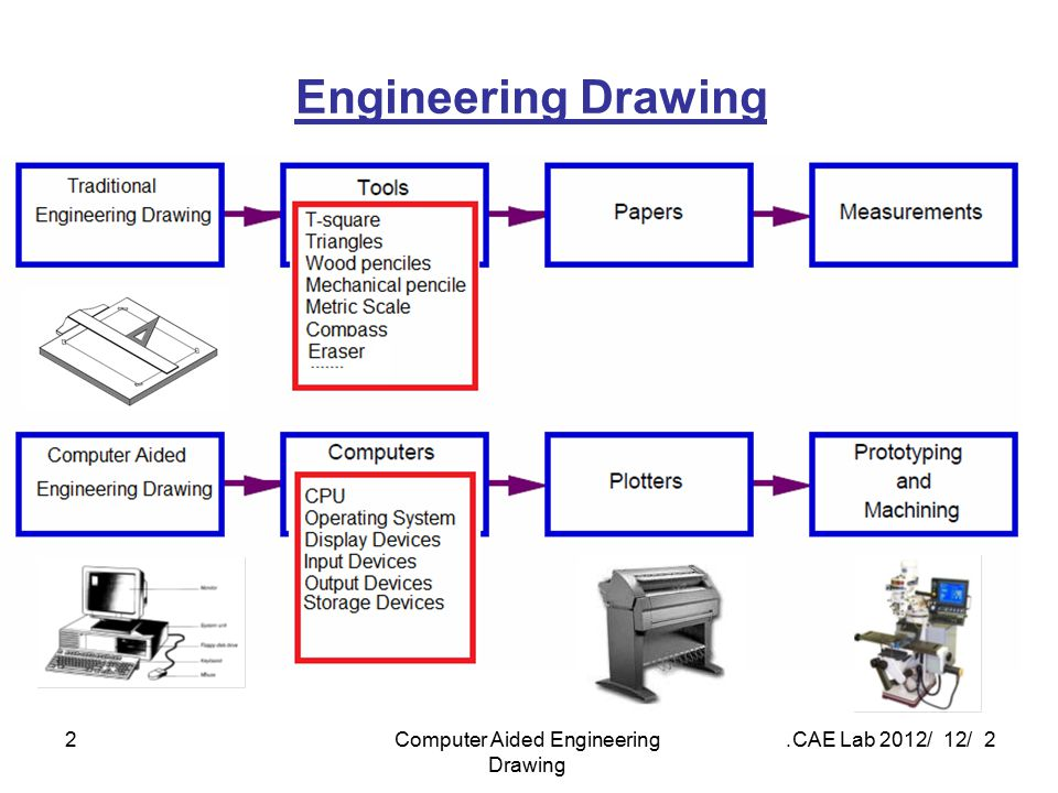 2 / 12 / 2012 CAE Lab.Computer Aided Engineering Drawing 2 Engineering Drawing