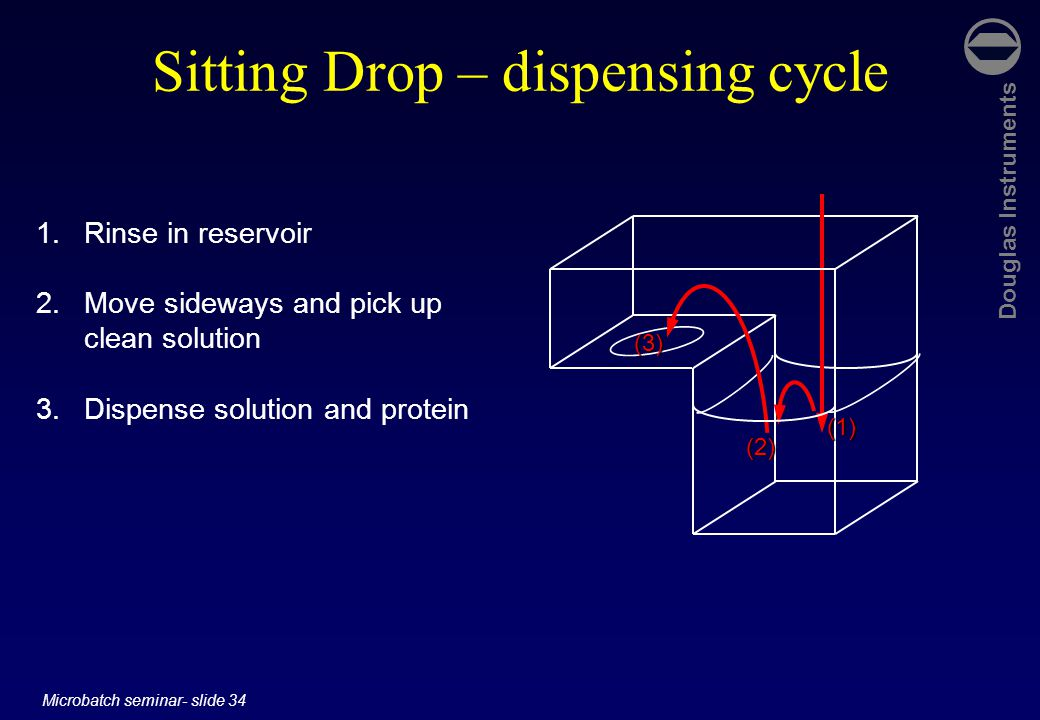 Douglas Instruments Microbatch seminar- slide 34 Sitting Drop – dispensing cycle 1.Rinse in reservoir 2.Move sideways and pick up clean solution 3.Dispense solution and protein (2) (1) (3)