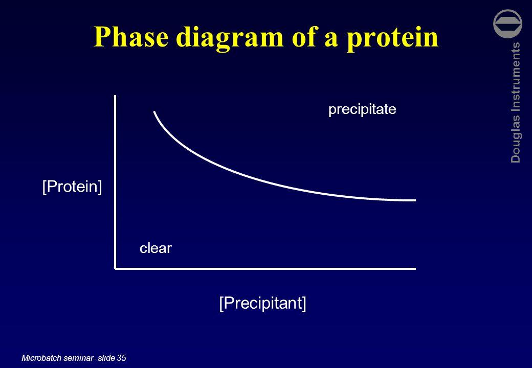 Douglas Instruments Microbatch seminar- slide 35 Phase diagram of a protein [Protein] [Precipitant] clear precipitate