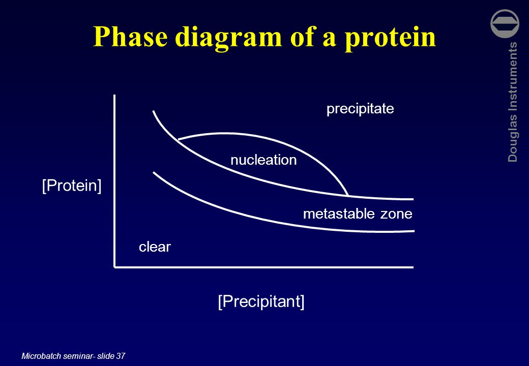 Douglas Instruments Microbatch seminar- slide 37 Phase diagram of a protein [Protein] [Precipitant] clear precipitate nucleation metastable zone