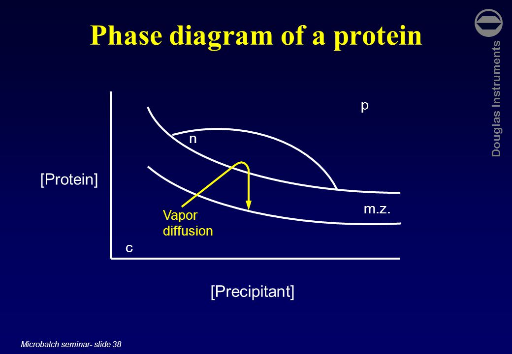 Douglas Instruments Microbatch seminar- slide 38 Phase diagram of a protein [Protein] [Precipitant] c p n m.z.