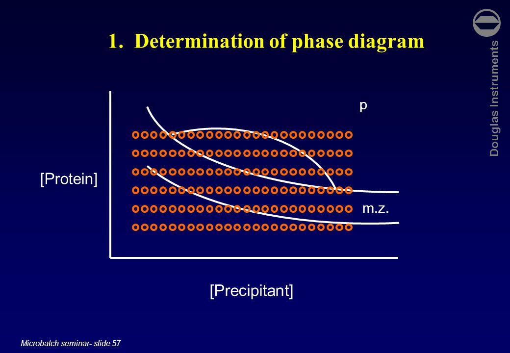 Douglas Instruments Microbatch seminar- slide 57 [Protein] [Precipitant] p m.z. 1. Determination of phase diagram