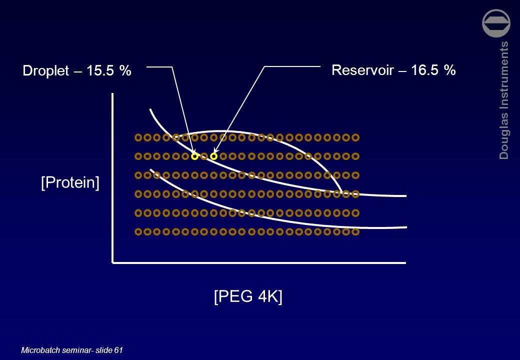 Douglas Instruments Microbatch seminar- slide 61 [Protein] [PEG 4K] Reservoir – 16.5 % Droplet – 15.5 %