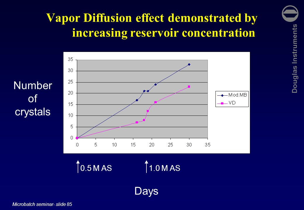 Douglas Instruments Microbatch seminar- slide 85 Vapor Diffusion effect demonstrated by increasing reservoir concentration Days Number of crystals  0.5 M AS  1.0 M AS