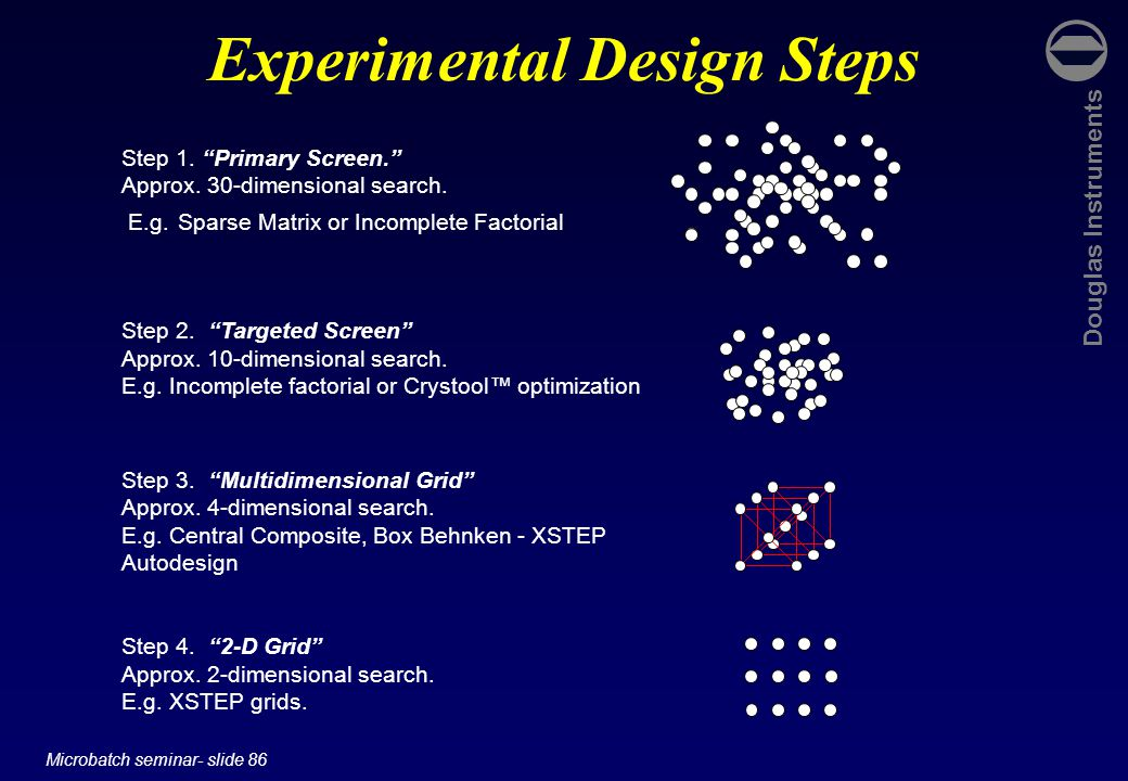 "Douglas Instruments Microbatch seminar- slide 86 Experimental Design Steps Step 1. ""Primary Screen."" Approx. 30-dimensional search. E.g. Sparse Matrix"