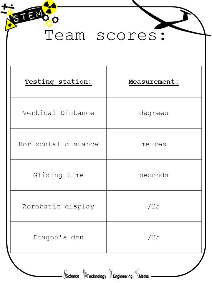 Team scores: Testing station:Measurement: Vertical Distancedegrees Horizontal distancemetres Gliding timeseconds Aerobatic display/25 Dragon's den/25