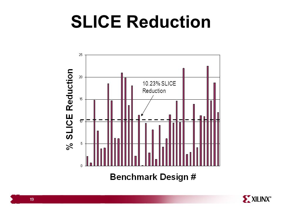19 SLICE Reduction 10.23% SLICE Reduction